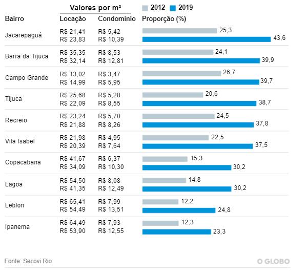"""Arte mostrando a evolução da proporção do valor do condomínio em relação ao aluguel (2012 x 2019) para a pauta """"Condomínio alto Aluguel em risco!"""" para o Blog da Estasa."""